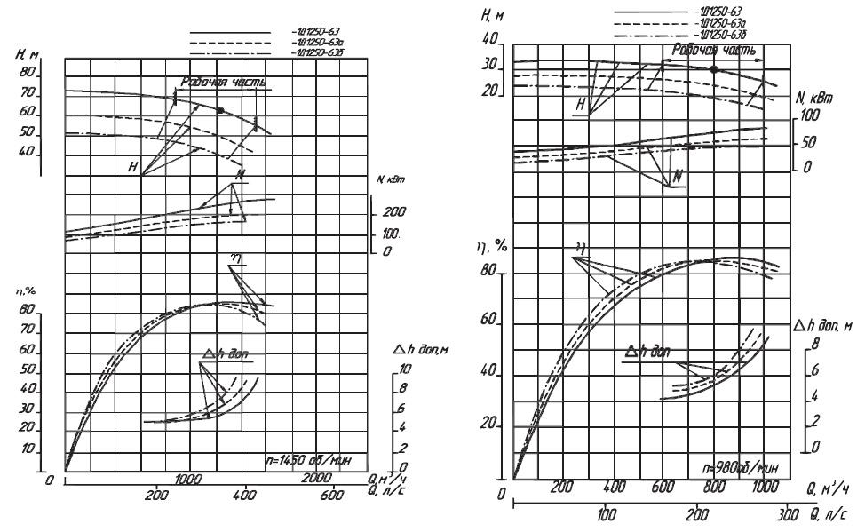 Характеристики насоса 1Д1250-63