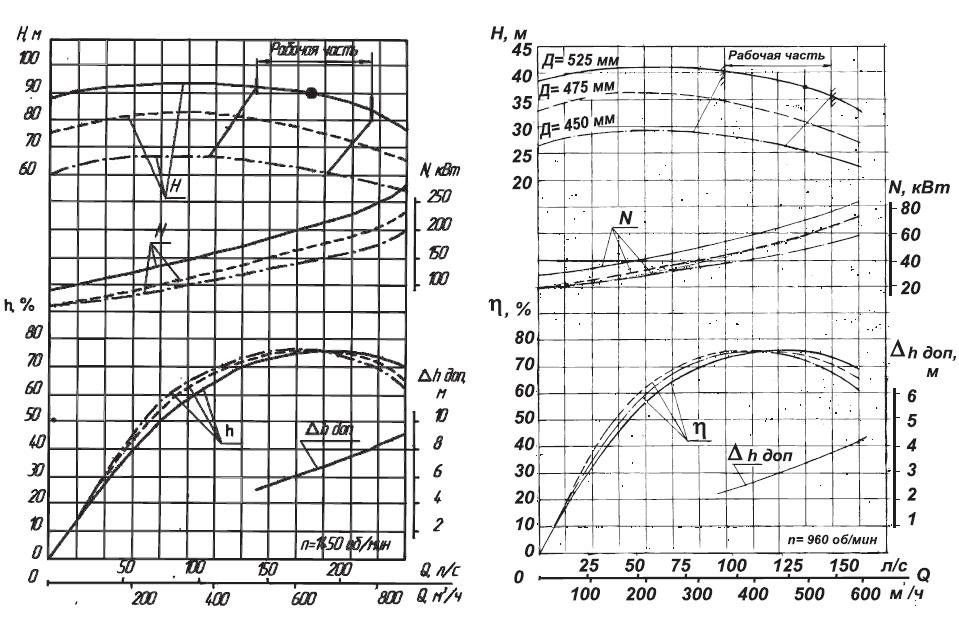 Характеристики насоса 1Д630-90 500 м3/час